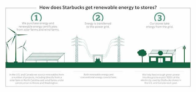 Infographic_-_Starbucks_Renewable_Energy