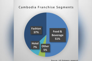 cambodia franchise chart