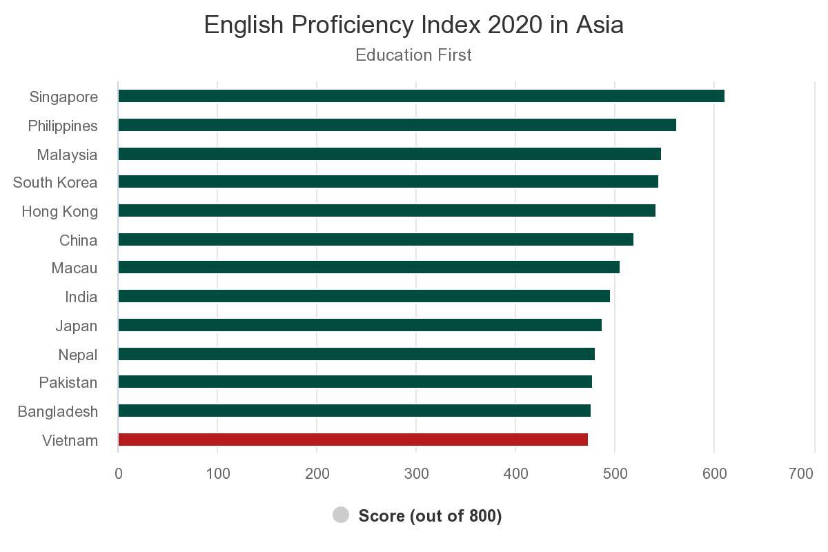 english-proficiency-inde