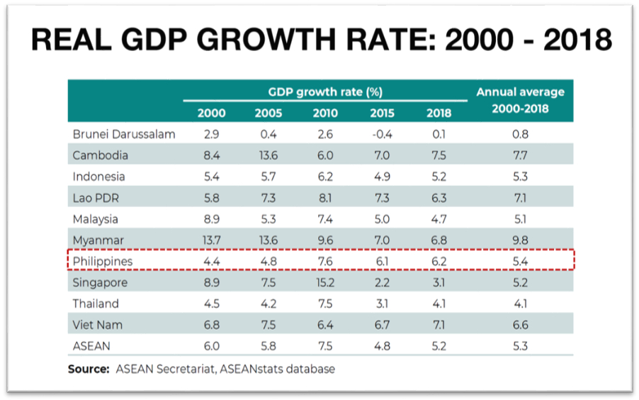 GDP growth rate of the six largest economies in ASEAN
