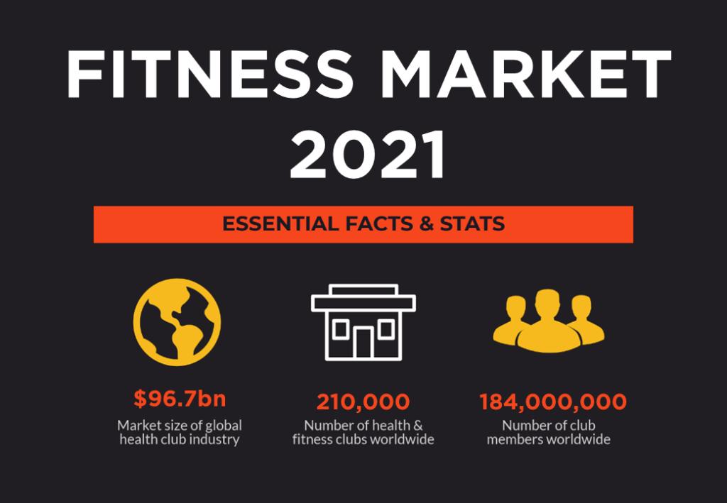 fitness franchise market